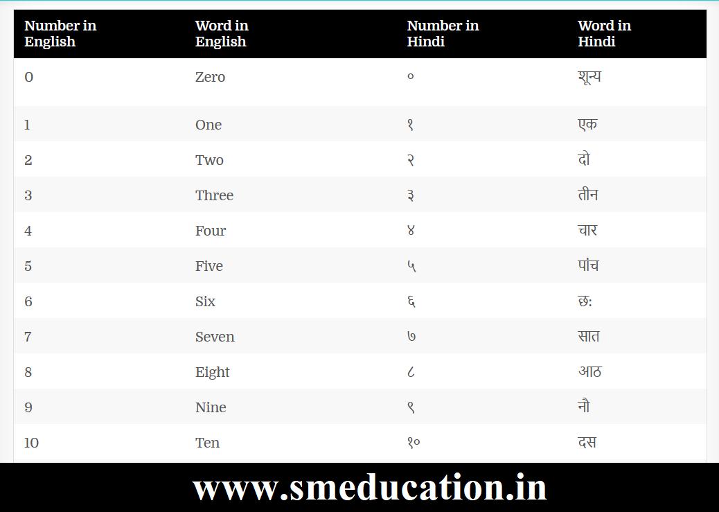 counting in hindi